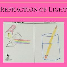 Electromagnetic spectrum diagram to label physical science compare and contrast refraction and diffraction in this fun activity found in waves and the electromagnetic ccuart Choice Image