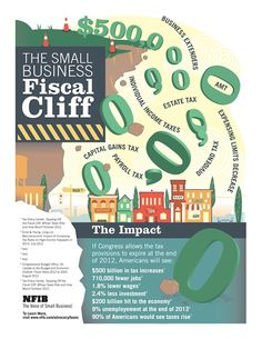 The Small Business Fiscal Cliff
