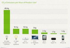 CO2e Emissions per Hour of Product Use*. 60-Watt Incandescent Lightbulb: 48.4g, 13-Watt CFL Lightbulb: 10.5g, 2011 Mac mini: 10.5g, 2011 MacBook Air: 7.4g, 2011 iPad 2: 2.5g, 2011 Apple TV: 1.7g, 2011 iPhone 4S: 1.2g