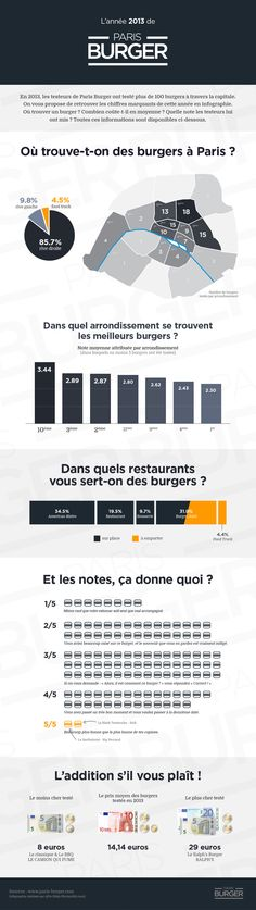 Paris-Burger