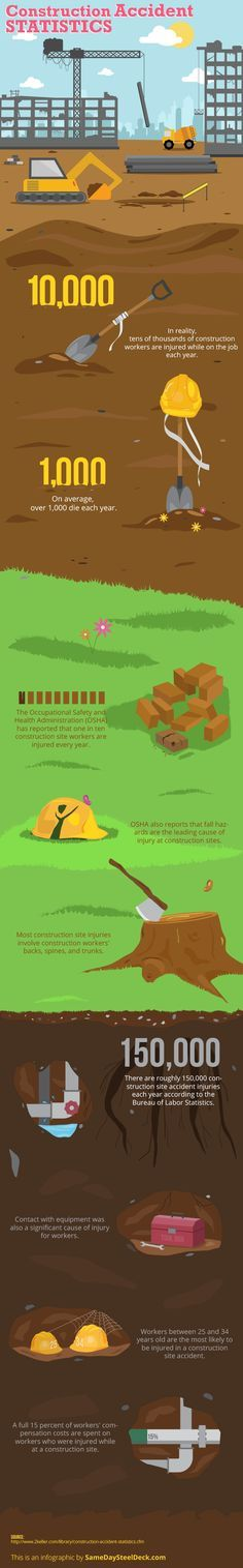 Despite efforts by the industry and OSHA, injuries and even fatalities are still frequent occurrences on construction sites. We found this infographic from Same Day Steel Deck that sheds light on construction site accidents with eye-opening statistics.