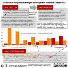 Seen this on @speedofsport reposting a repost. #Repost @chrisabeardsley with @repostapp ・・・ Strength gains are velocity-specific. This means that high-velocity, light load strength training produces greater gains in force at high velocities than low-velocity, heavy load strength training.  However, force production at high velocities likely increases through two totally different mechanisms: 1️⃣ Increases in rate of force development (RFD), and 2️⃣ Increases in maximum contractile velocity…