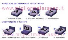 Manutenzione e pulizia del materasso come fare pulire materasso Memory lattice molle