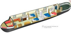 A typical narrow boat layout