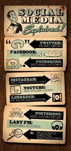 Look at a few social media strategies. #SocialMedia #DigitalMedia #ProntoDigital | Propel Marketing