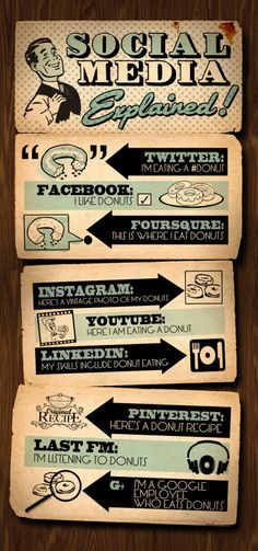 Look at a few social media strategies twitter, doughnut, instagram, social media marketing, youtube, social networks, socialmedia, medium, media explain