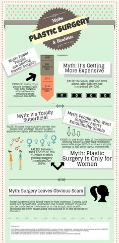 """Debunking some of the most common myths about such as the notion that cosmetic procedures are """"just for women. Common Myths, Most Common, Plastic Surgery Facts, Surgical Tech, Surgery Center, Thing 1, Cosmetic Procedures, Dermal Fillers, Rhinoplasty"""