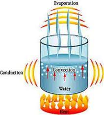 warmtetransport - de warmte moet bijv. naar de badkamer getransporteerd worden. daarvoor zorgt het water in de leidingen en radiatoren.Het water wordt rondgepompt en transporteert zo de warmte