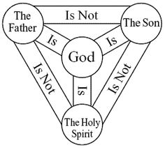 A perfect visual to describe God, Son and Holy Spirit.  Am trying to see if I can get this on facebook.  Came from a blog called itsalmostnaptime.blogspot.com