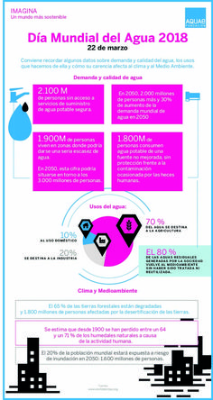 Día Mundial del Agua 2018 | Fundación Aquae