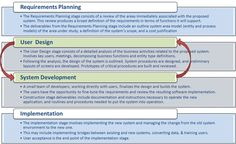 SDLC_Rapid_Application_Development
