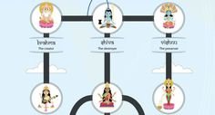 Check out this incredible infographic depicting the major gods and goddesses of Hinduism and Hindu mythology, arranged into a family tree!