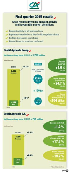 First quarter 2015 results, Crédit Agricole group