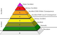 Rating system for nuclear accidents...  -futurelearn.com; the nuclear power course-