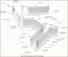 Stair Parts Terminology