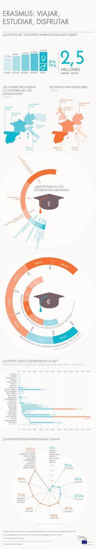 meer dan studenten gingen al op Erasmus. Visualisation, Data Visualization, Professor, Keep Calm And Study, Social Capital, European Parliament, Work Abroad, Study Abroad, Language Study