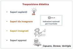 Il Corso - Competenza metodologica e didattica per sostenere l'apprendimento - Lezione 3.1 - La didattica | Dislessia Amica