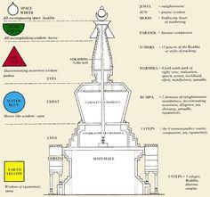Tibetan Stupa Proportion