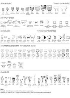 Interior Design Charts Infographics