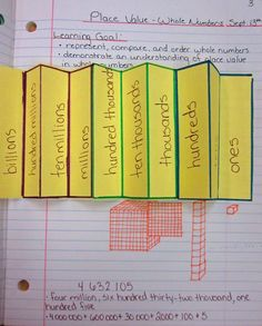 I gave each student 1/2 a sheet of paper (lengthwise), and asked them to make accordion folds for 10 sectionsAfter we had labeled our columns, and glued the tool into our notebookswe drew in base 10 blocks below, and practiced the written and expanded forms of a number chosen by the class.