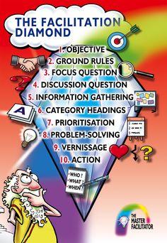 The Facilitation Diamond: a process for facilitating a team discussion.