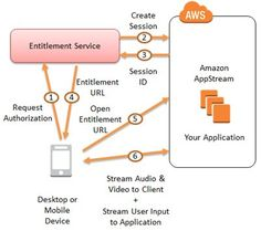 Amazon AppStream now open for apps and game developers