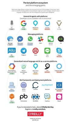22 Infographics on Chatbots, Messaging apps, AI and more