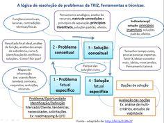 A lógica de resolução de problemas da TRIZ no artigo: A inovação sistemática e os princípios inovativos.