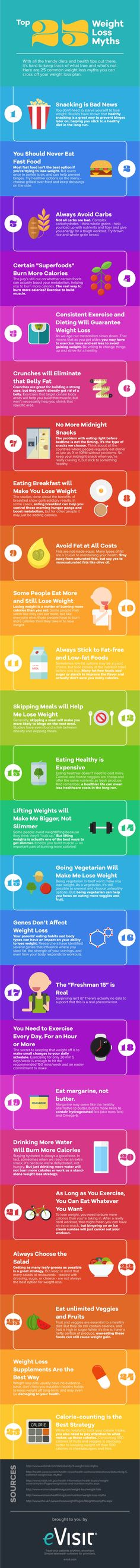 Top 25 Weight Loss Myths Infographic   http://evisit.com/infographic-how-to-lose-weight/