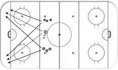 1 on 1 Corners ice hockey drill diagram and animation. Hockey Coach, Hockey Mom, Hockey Drills, Hockey Players, Dek Hockey, Hockey Training, Skates, Recovery, Coaching