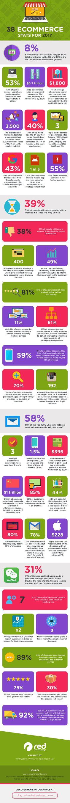 Hola: Una infografía con38 estadísticas sobre Comercio Electrónico. Vía Un saludo