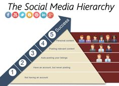 It's not rocket science, but here are the 5 stages of social media success for #realestateagents. #socialmediahierarchy #realestatemarketing