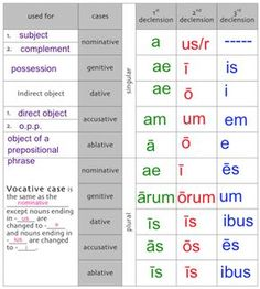 1st declension latin endings - Google Search