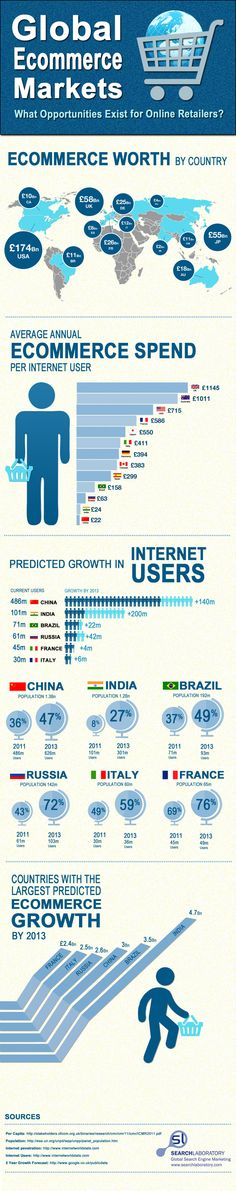 Global Ecommerce Market: What Opportunities Exist for Online Retailers? Search Laboratory [Infographic]