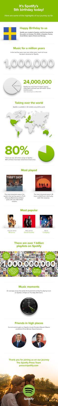 Spotify compie 5 anni e li festeggia con un'infografica.  #Spotify #Infographics