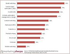 Top 5 lead generation tactics used by businesses - exploreB2B