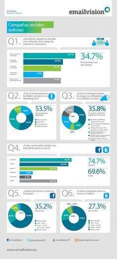 Encuesta a marketers sobre campañas en redes sociales