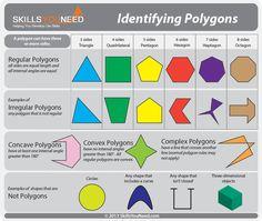 10 types of polygon 3rd Grade Activities, Grade 6 Math, Geometry Activities, Fourth Grade Math, Teaching Geometry, Grade 3, Geometry Help, Basic Geometry, Geometry Angles