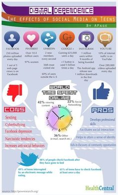 Social media infographic and charts When Unplugging Leads to Anxiety and Depression: A HealthCentral Explainer Infographic Description Digital Dependence: The Effects Of Social Media On Teens – Infographic Source – Social Media Negative, Social Media Safety, Social Media Impact, Social Skills, Information Literacy, Digital Literacy, Media Literacy, Depression, Anxiety