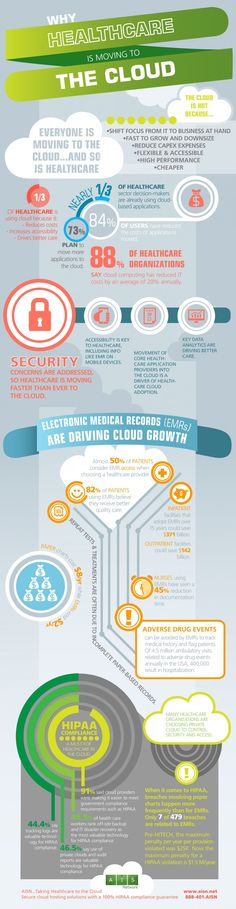 Why Healthcare Is Moving to the Cloud Infographic_Health Tech Infographics