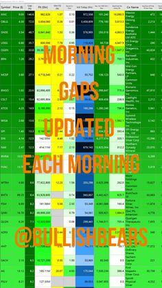 The top volume gaps are $OGEN $OBLG $MXC $WISA $NAK Best Small Cap Stocks, Best Penny Stocks, Otc Stocks, Penny Stock List, Stocks To Watch, Pump And Dump, Soccer Predictions, Stock Picks, Best Trade