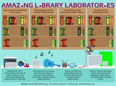 """Sep 26, 2012 ... Here are just a few of the most amazing library labs that exist today, though many more are in the works."""