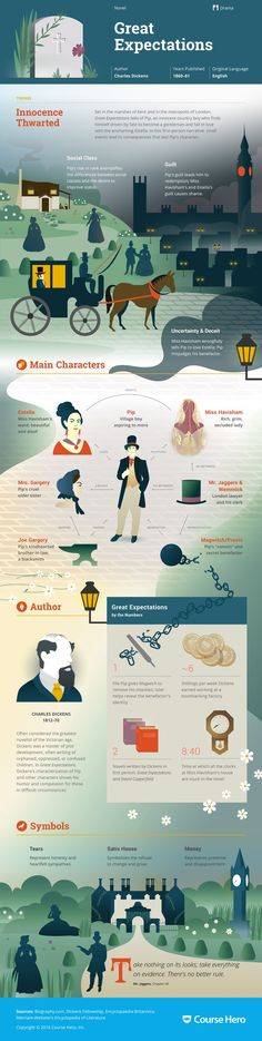 This @CourseHero infographic on Great Expectations is both visually stunning and…