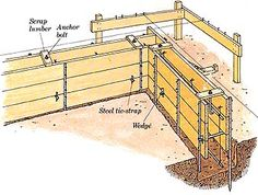 How to Build Additions: Simple Room Additions: Building the Foundation - Modern Design Building A Wooden House, Building A Basement, Concrete Formwork, Concrete Block Walls, Building Foundation, House Foundation, Garage Workshop Plans, Garage Plans, Rammed Earth Homes