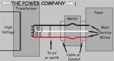 Diagram of utility's service up to weatherhead or meter. This diagram gives a closer look at the source of 120 and 240 volts in the company's transformer. Ac Wiring, Solar Projects, Diy Projects, Utility Services, Electrical Problems, Electric Circuit, Do It Yourself Kit, Home Inspection, Diy Electronics