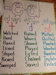 Guided Reading Anchor Charts First Grade Anchor Charts First Grade, Ela Anchor Charts, Kindergarten Anchor Charts, Reading Anchor Charts, Kindergarten Reading, First Grade Phonics, First Grade Reading, Teaching Phonics, Teaching Writing