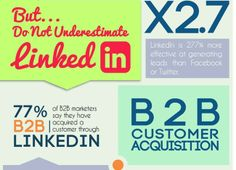 Importance of LinkedIn in B2B. Once again. Infographic from: http://www.b2bmarketing.net/news/archive/social-news-77-cent-b2b-marketers-acquire-customers-linkedin