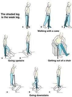 you may see this on the NCLEX! how to use a cane (No, you will definately see this on NCLEX! This is showing how to tell which leg is injured if they use a cane. Nursing School Tips, Nursing Tips, Nursing Notes, Nursing Schools, Ob Nursing, Nursing Programs, Rn Nurse, Nurse Life, Nurse Humor