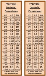 Multiplication chart multiplication table 25x25 diy for Multiplication table of 85