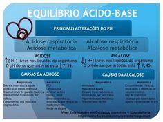 Viver Enfermagem em Cuidados Intensivos: CAUSAS DA ACIDOSE... CAUSAS DA ALCALOSE... EQUILÍBRIO ÁCIDO-BASE